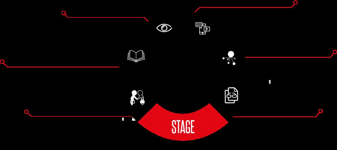 Opleiding Postgraduaat Content Marketing