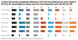 content, content marketing, communication, web, webevent, marketing, antwerp, communic